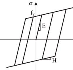 Material constitutive models: fc – concrete peak strength in compression [Pa], fu – residual  strength [Pa], ε0 – strain at peak strength [%], εu – ultimate compressive strain [%]