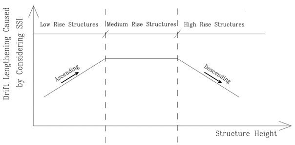 """Schematic graph for relation between """"height of structure"""" and """"drift lengthening caused by SSI"""""""