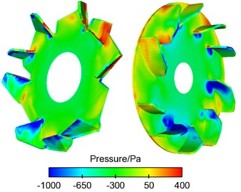 Contours for the pressure of vehicle alternators