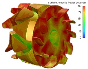 Contours for the distribution of sound power levels of alternators