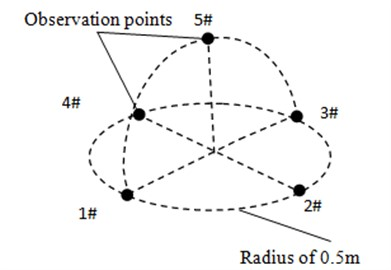 Schematic diagram for the observation points of aerodynamic noises