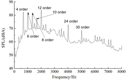 Frequency spectrum of observation points of aerodynamic noises in the far field