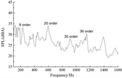 Aerodynamic noise spectrums under different rotational speeds