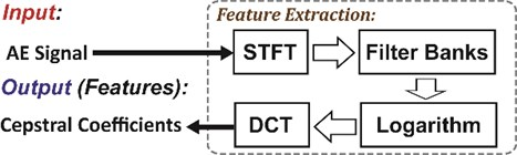 The procedure for extracting the cepstral coefficients