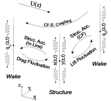 2-D wake oscillator model