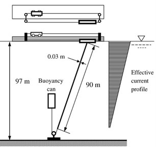 Configuration of experiment [23]