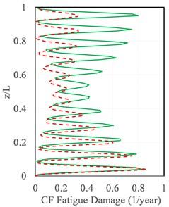 Comparison of fatigue damage of the riser: a) CF direction, b) IL direction