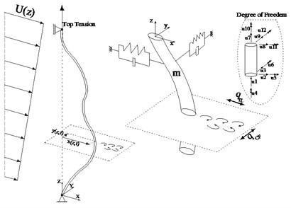 3-D model of riser and 2-D  wake oscillator model