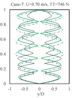 Comparison of the results of the present model with Chaplin's experiments, Xue's Model and VIVANA results for CF VIV in stepped currents