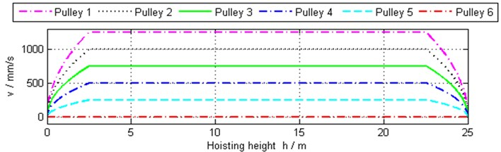 Linear velocities of some pulleys