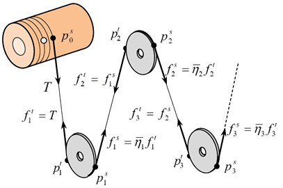 Directions of tensile forces and transitive relationships