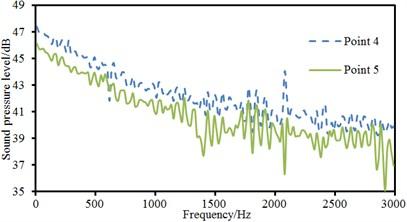 Comparison of radiation sound pressure levels of different observation points