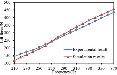 Comparison between experiment and simulation of aerodynamic forces of pantographs