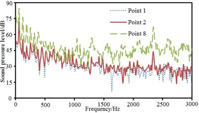 Comparison of sound pressure levels of different observation points