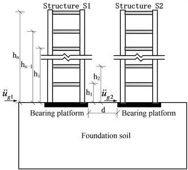 Soil-adjacent structure system