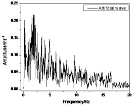 Fourier spectrum of earthquake waves used in RTDST