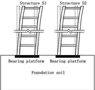 Deformation pattern of upper structures  (rigid foundation)