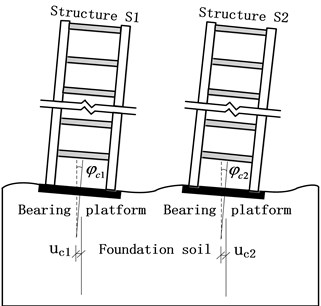 Rigid body displacement of upper structures caused by foundation deformation