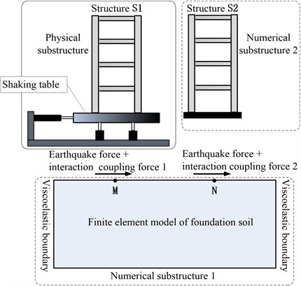 Division of physical substructure and numerical substructure