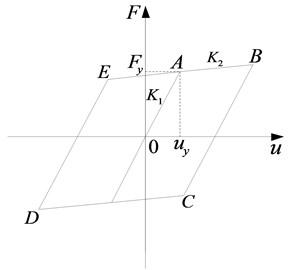 Double broken line constitutive model