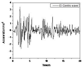 Time history of earthquake waves used in RTDST