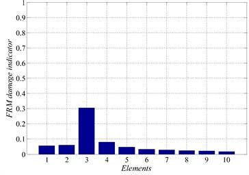 Damage indicators for damage scenario 1 αM=0.05460.05960.30560.08050.04740.03370.02750.02380.02080.0180