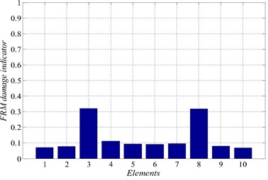 Damage indicators for damage scenario 3 αM=0.07140.07750.32020.11320.09340.09070.09560.31850.07980.0690
