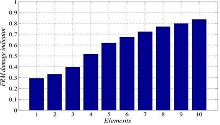 Damage indicators for damage scenario 5 αM=0.29390.33270.39840.51600.61930.67420.71360.76890.79760.8364