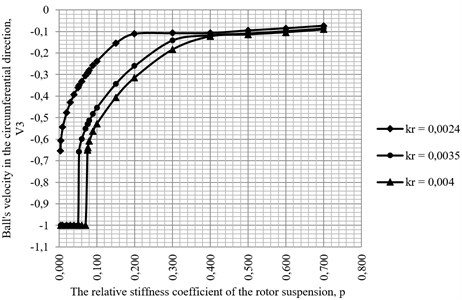 The dependence diagram of the initial speed of the compensating masses in the circumferential direction of the v3 automatic balancer body on the value of the dimensionless stiffness of the p rotor suspension at different values of the kr dimensionless coefficient of rolling friction