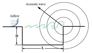 Schematic diagram of oscillation in the connection position [29]