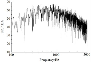 Frequency spectrum of sound pressure level in the connection position