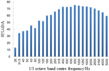 One-third octave band spectrum in the connection position