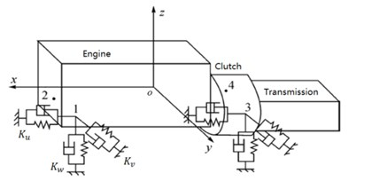 Powertrain mounting system with Six-DOFs