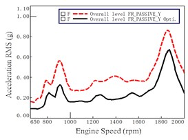 Mount accelerations before and after optimization at passive of Front Right (FR)