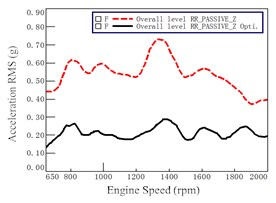Mount accelerations before and after optimization at passive of Rear Right (RR)