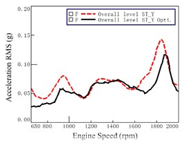 Acceleration before and after optimization at seat track (at 7th gear WOT)