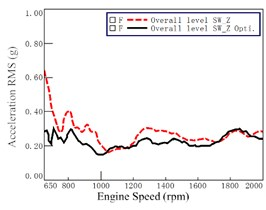 Acceleration before and after optimization at steering wheel (at 7th gear WOT)