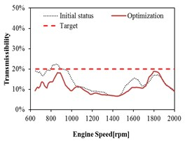 Mount transmissibility before and after optimization at Front Left (FL)