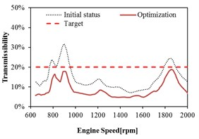 Mount transmissibility before and after optimization at Front Right (FR)