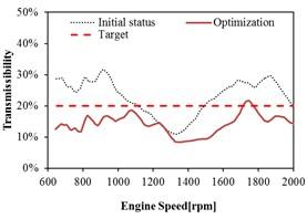 Mount transmissibility before and after optimization at Rear Left (RL)