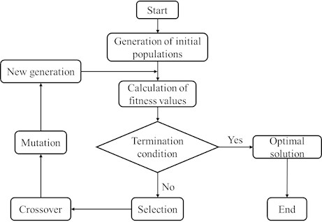 Flow chart of genetic algorithm(GA)