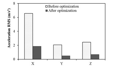 Accelerations of steering wheel with and without optimization at idle