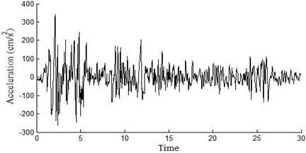 EL-centro seismic wave