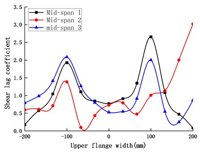 Shear lag coefficient at the mid-spans