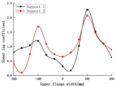 Shear lag coefficient at the supports