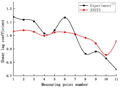 Comparison of experiment and numeric results