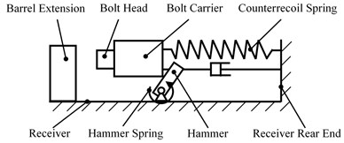 Diagrammatic graph of automatic mechanism
