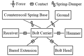 Topological graph of bolt carrier