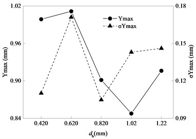 Statistics of maximum y-displacement of bolt carrier identification point A