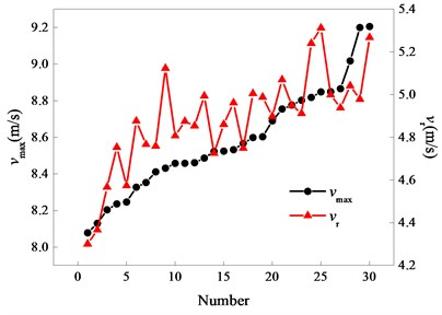 Comparison diagram of vmax and vr